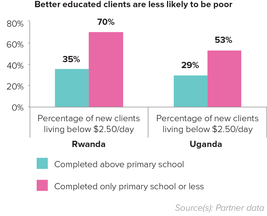 Better educated clients are less likely to be poor
