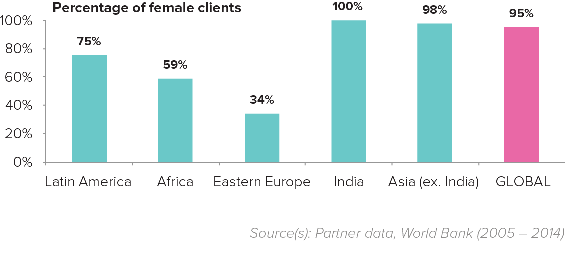 Percentage of female clients