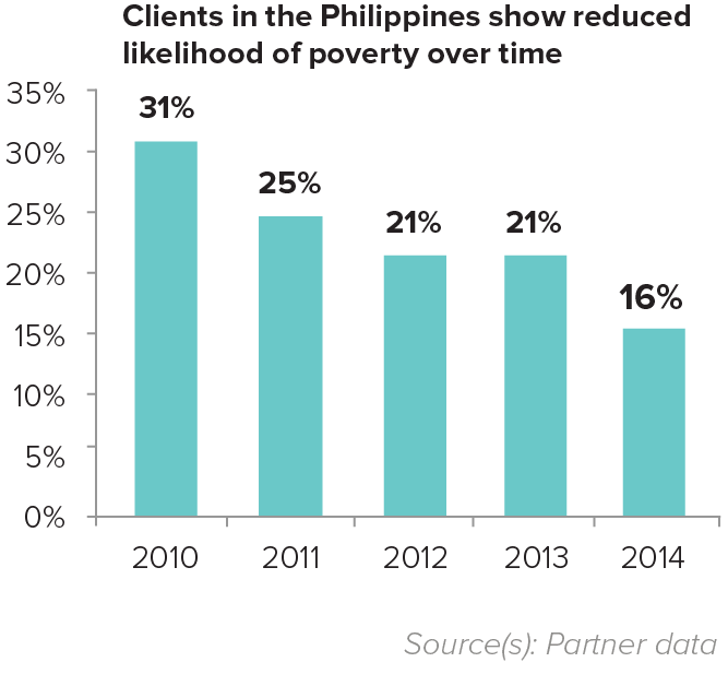 Graph of Clients in the Philippines