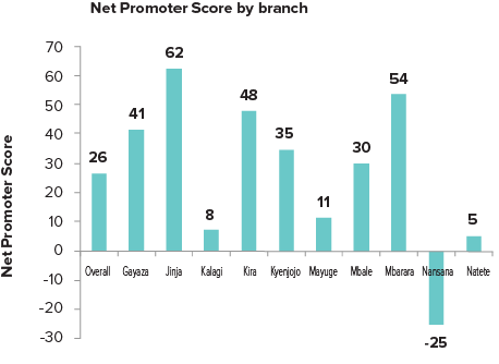 Net Promoter Score by Branch