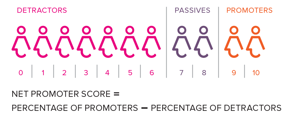 Net Promoter Score - Detractors Diagram